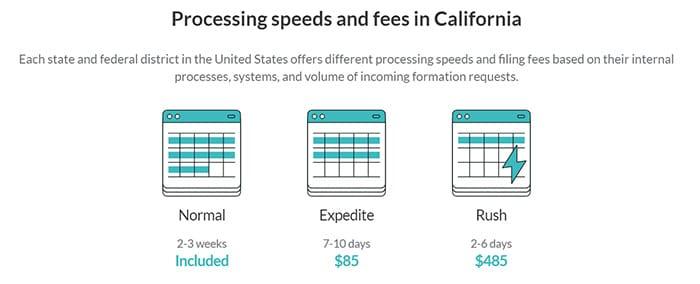 ZenBusiness Expedited Rush Filing California