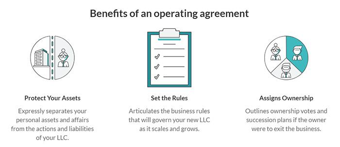 ZenBusiness Operating Agreement